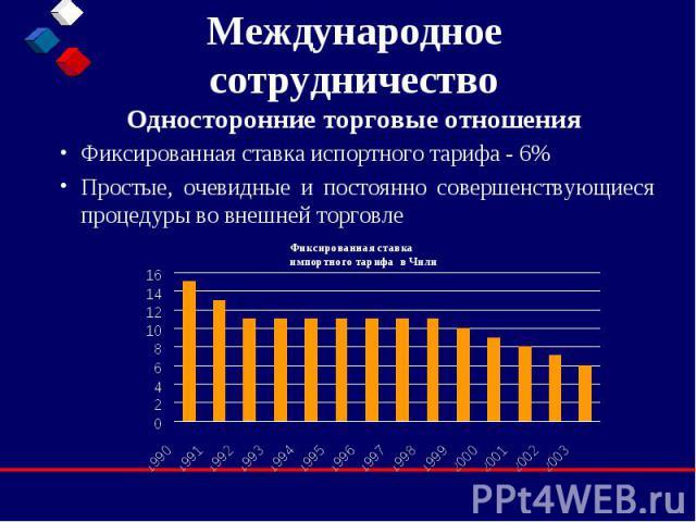 Международное сотрудничество Односторонние торговые отношения Фиксированная ставка испортного тарифа - 6% Простые, очевидные и постоянно совершенствующиеся процедуры во внешней торговле