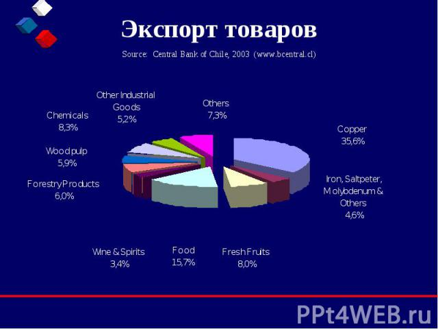 Экспорт товаров Source: Central Bank of Chile, 2003 (www.bcentral.cl)