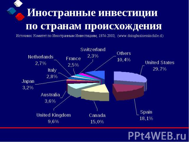 Иностранные инвестиции по странам происхождения Источник: Комитет по Иностранным Инвестициям, 1974-2003, (www.doingbusinessinchile.cl)