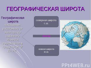 Географическая широта показывает расстояние от экватора до заданного объекта, вы
