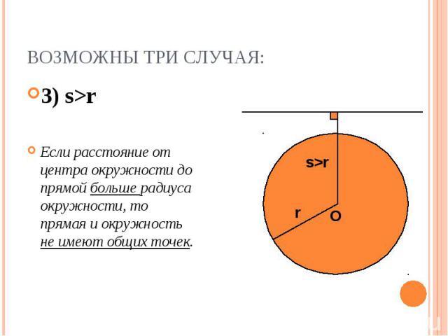 3) s>r 3) s>r Если расстояние от центра окружности до прямой больше радиуса окружности, то прямая и окружность не имеют общих точек.