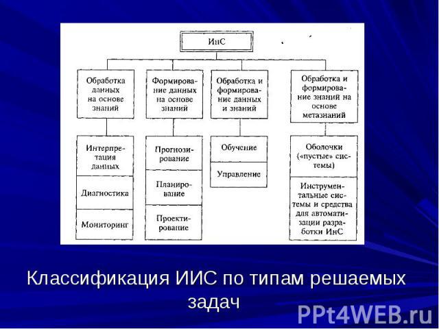 Классификация ИИС по типам решаемых задач