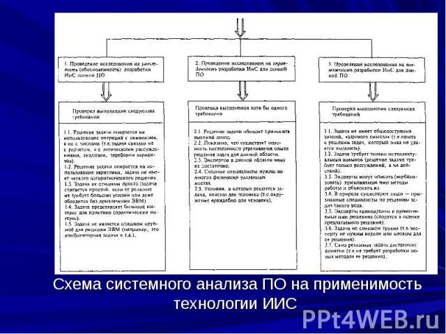 Схема системного анализа ПО на применимость технологии ИИС
