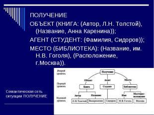 ПОЛУЧЕНИЕ ПОЛУЧЕНИЕ ОБЪЕКТ (КНИГА: (Автор, Л.Н. Толстой), (Название, Анна Карени