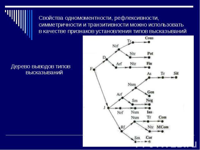 Дерево выводов типов высказываний Дерево выводов типов высказываний