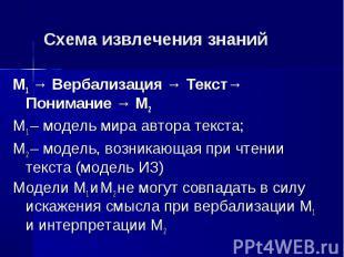 М1 → Вербализация → Текст→ Понимание → М2 М1 → Вербализация → Текст→ Понимание →