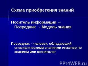 Носитель информации → Посредник → Модель знания Носитель информации → Посредник