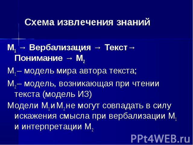 М1 → Вербализация → Текст→ Понимание → М2 М1 → Вербализация → Текст→ Понимание → М2 М1 – модель мира автора текста; М2 – модель, возникающая при чтении текста (модель ИЗ) Модели М1 и М2 не могут совпадать в силу искажения смысла при вербализации М1 …