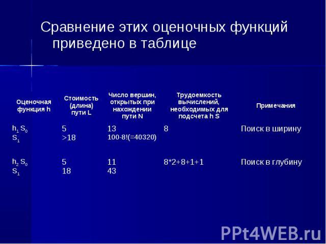 Сравнение этих оценочных функций приведено в таблице Сравнение этих оценочных функций приведено в таблице