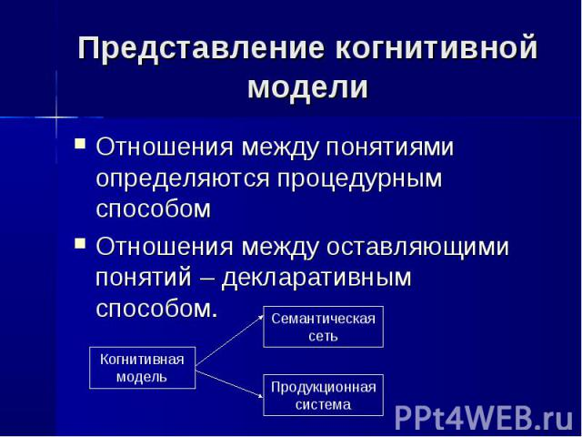 Отношения между понятиями определяются процедурным способом Отношения между понятиями определяются процедурным способом Отношения между оставляющими понятий – декларативным способом.