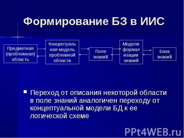 Переход от описания некоторой области в поле знаний аналогичен переходу от концептуальной модели БД к ее логической схеме Переход от описания некоторой области в поле знаний аналогичен переходу от концептуальной модели БД к ее логической схеме