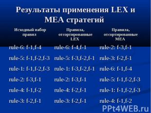 Результаты применения LEX и MEA стратегий