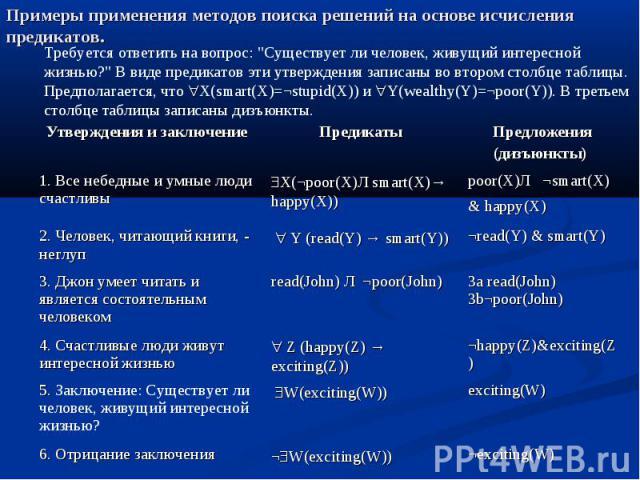 Примеры применения методов поиска решений на основе исчисления предикатов.