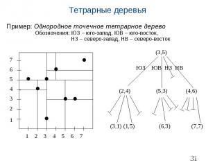 Тетрарные деревья Пример: Однородное точечное тетрарное дерево Обозначения: ЮЗ –
