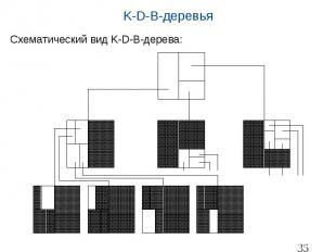 K-D-B-деревья Схематический вид K-D-B-дерева: