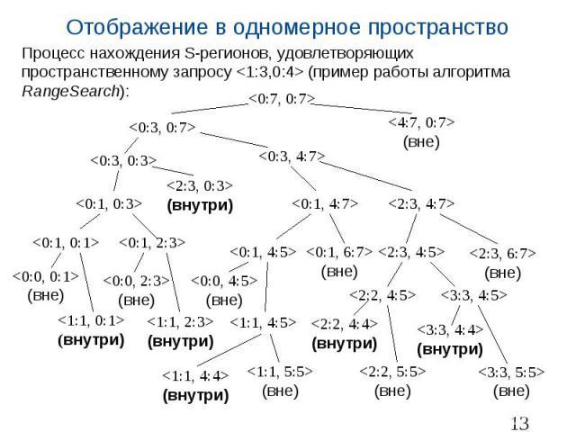 Отображение в одномерное пространство Процесс нахождения S-регионов, удовлетворяющих пространственному запросу <1:3,0:4> (пример работы алгоритма RangeSearch):