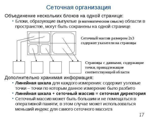 Сеточная организация Объединение нескольких блоков на одной странице: Блоки, образующие выпуклые (в математическом смысле) области в пространстве, могут быть сохранены на одной странице Дополнительно хранимая информация: Линейная шкала для каждого и…