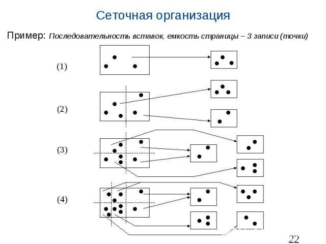 Сеточная организация Пример: Последовательность вставок, емкость страницы – 3 записи (точки)