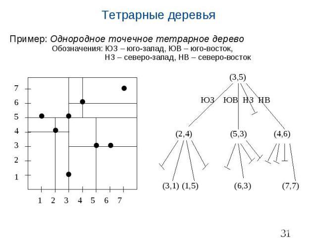 Тетрарные деревья Пример: Однородное точечное тетрарное дерево Обозначения: ЮЗ – юго-запад, ЮВ – юго-восток, НЗ – северо-запад, НВ – северо-восток