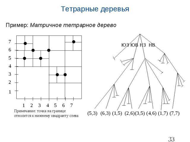 Тетрарные деревья Пример: Матричное тетрарное дерево