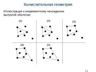 Вычислительная геометрия Иллюстрация к инкрементному нахождению выпуклойоб