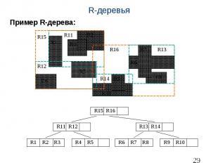 R-деревья Пример R-дерева: