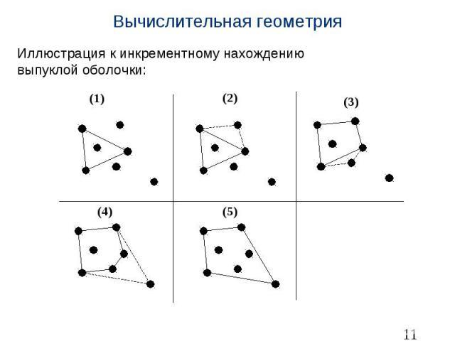 Вычислительная геометрия Иллюстрация к инкрементному нахождению выпуклойоболочки: