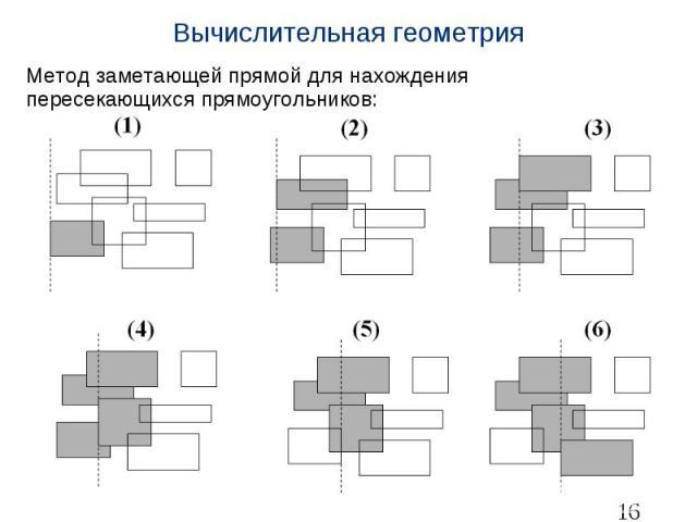 Вычислительная геометрия Метод заметающей прямой для нахождения пересекающихся прямоугольников: