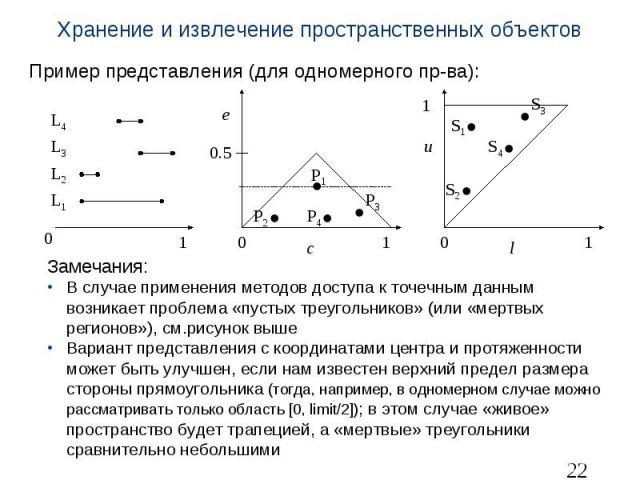 Хранение и извлечение пространственных объектов Пример представления (для одномерного пр-ва): Замечания: В случае применения методов доступа к точечным данным возникает проблема «пустых треугольников» (или «мертвых регионов»), см.рисунок выше Вариан…