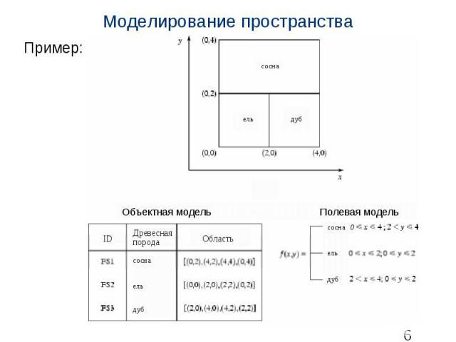 Моделирование пространства Пример: