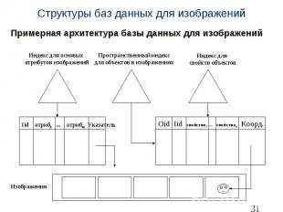Структуры баз данных для изображений