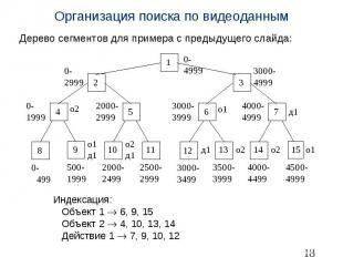 Организация поиска по видеоданным Дерево сегментов для примера с предыдущего сла