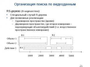 Организация поиска по видеоданным RS-дерево (R-segment tree): Специальный случай
