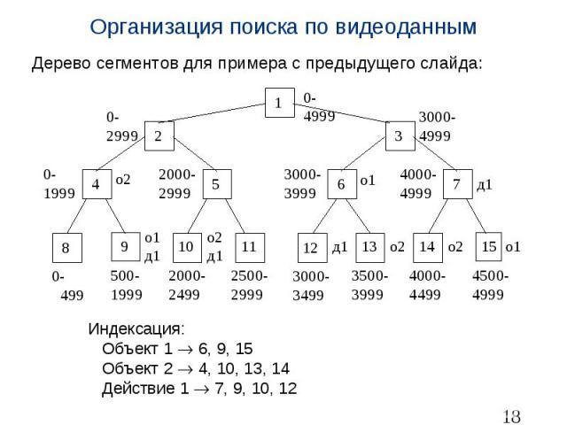 Организация поиска по видеоданным Дерево сегментов для примера с предыдущего слайда: