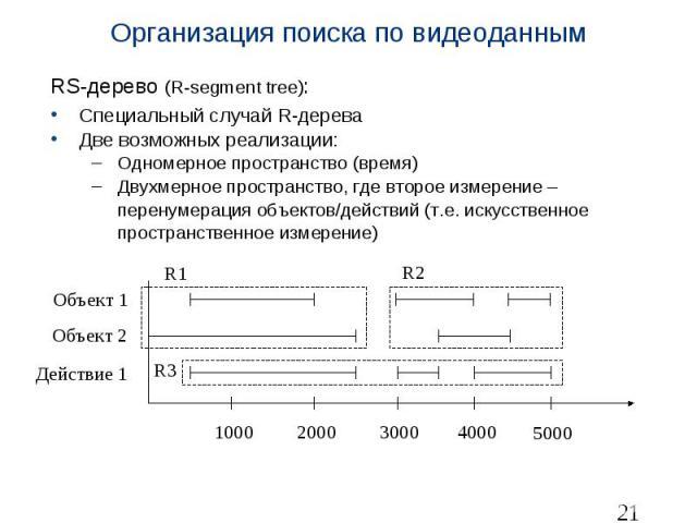 Организация поиска по видеоданным RS-дерево (R-segment tree): Специальный случай R-дерева Две возможных реализации: Одномерное пространство (время) Двухмерное пространство, где второе измерение – перенумерация объектов/действий (т.е. искусственное п…