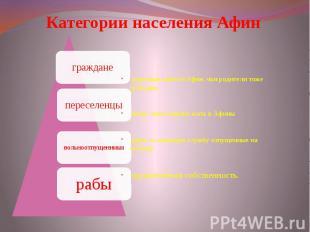 Категории населения Афин коренные жители Афин, чьи родители тоже граждане люди,