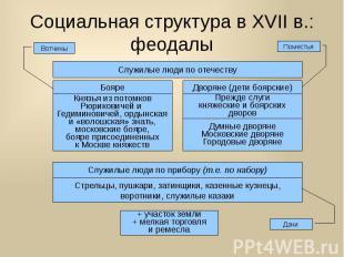 Социальная структура в XVII в.: феодалы
