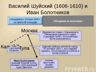 Василий Шуйский (1606-1610) и Иван Болотников
