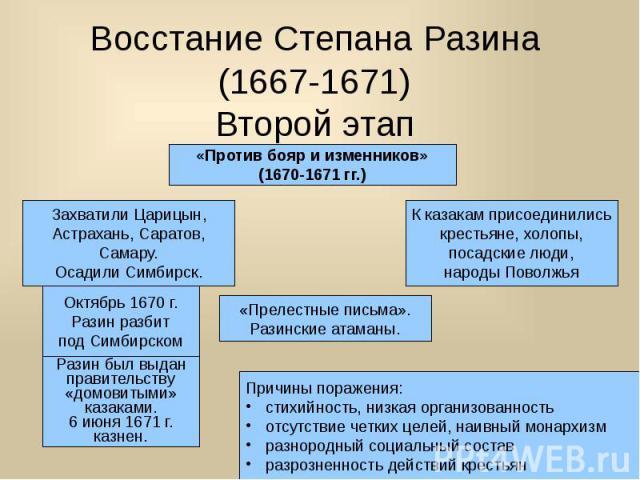 Восстание Степана Разина (1667-1671) Второй этап