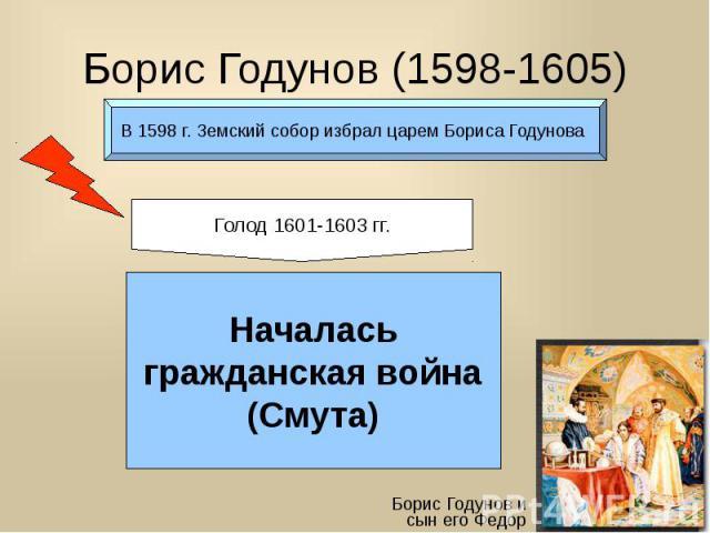Борис Годунов (1598-1605)