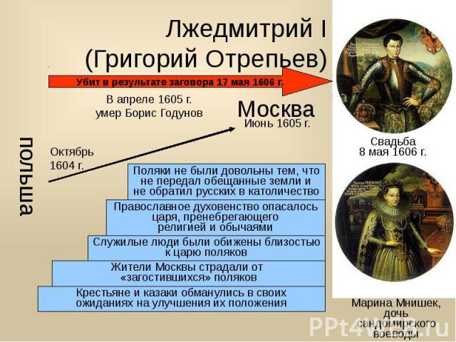 Лжедмитрий I (Григорий Отрепьев)