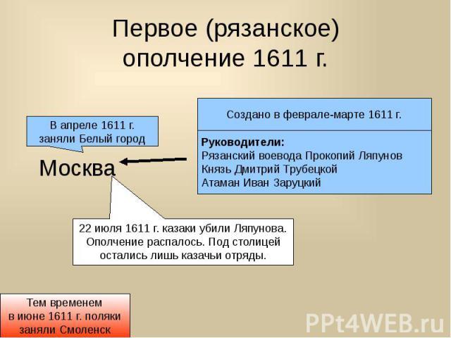 Первое (рязанское) ополчение 1611 г.