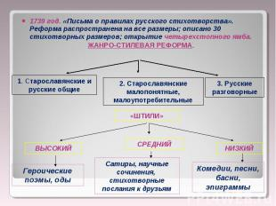 1739 год. «Письма о правилах русского стихотворства». Реформа распространена на