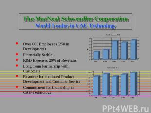 The MacNeal-Schwendler Corporation World Leader in CAE Technology Over 600 Emplo