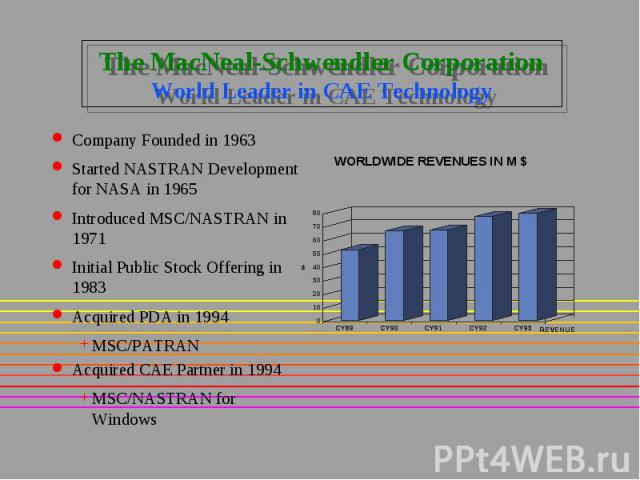 The MacNeal-Schwendler Corporation World Leader in CAE Technology Company Founded in 1963 Started NASTRAN Development for NASA in 1965 Introduced MSC/NASTRAN in 1971 Initial Public Stock Offering in 1983 Acquired PDA in 1994 MSC/PATRAN Acquired CAE …