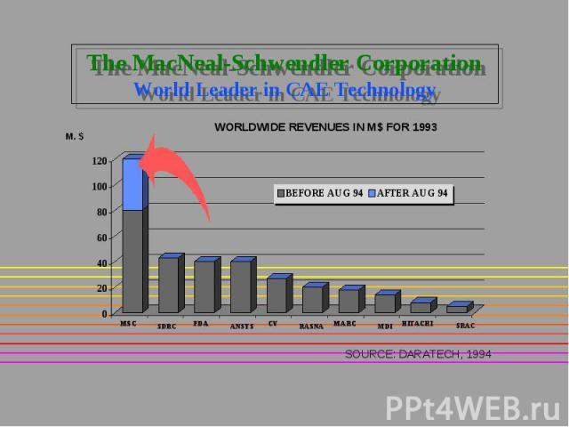 The MacNeal-Schwendler Corporation World Leader in CAE Technology