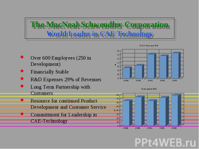 The MacNeal-Schwendler Corporation World Leader in CAE Technology Over 600 Employees (250 in Development) Financially Stable R&D Expenses 29% of Revenues Long Term Partnership with Customers Resource for continued Product Development and Custome…