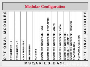 Modular Configuration