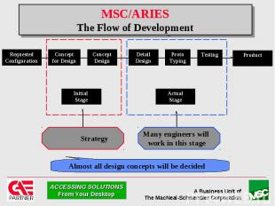 MSC/ARIES The Flow of Development