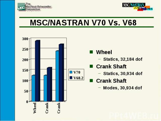 MSC/NASTRAN V70 Vs. V68 Wheel Statics, 32,184 dof Crank Shaft Statics, 30,934 dof Crank Shaft Modes, 30,934 dof